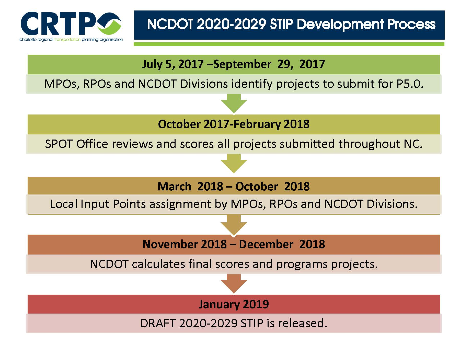 NCDOT 2020-2029 STIP Development Process