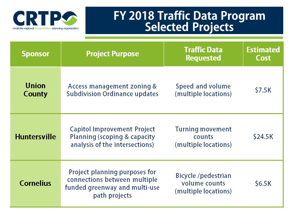 FY2018 Traffic Data Program