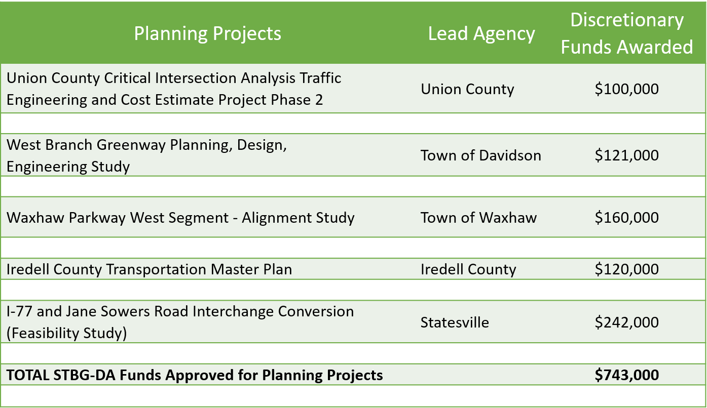 FY2021 Planning Projects